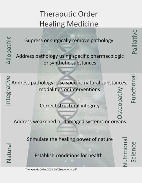 Theraputic Order of Healing Medicine